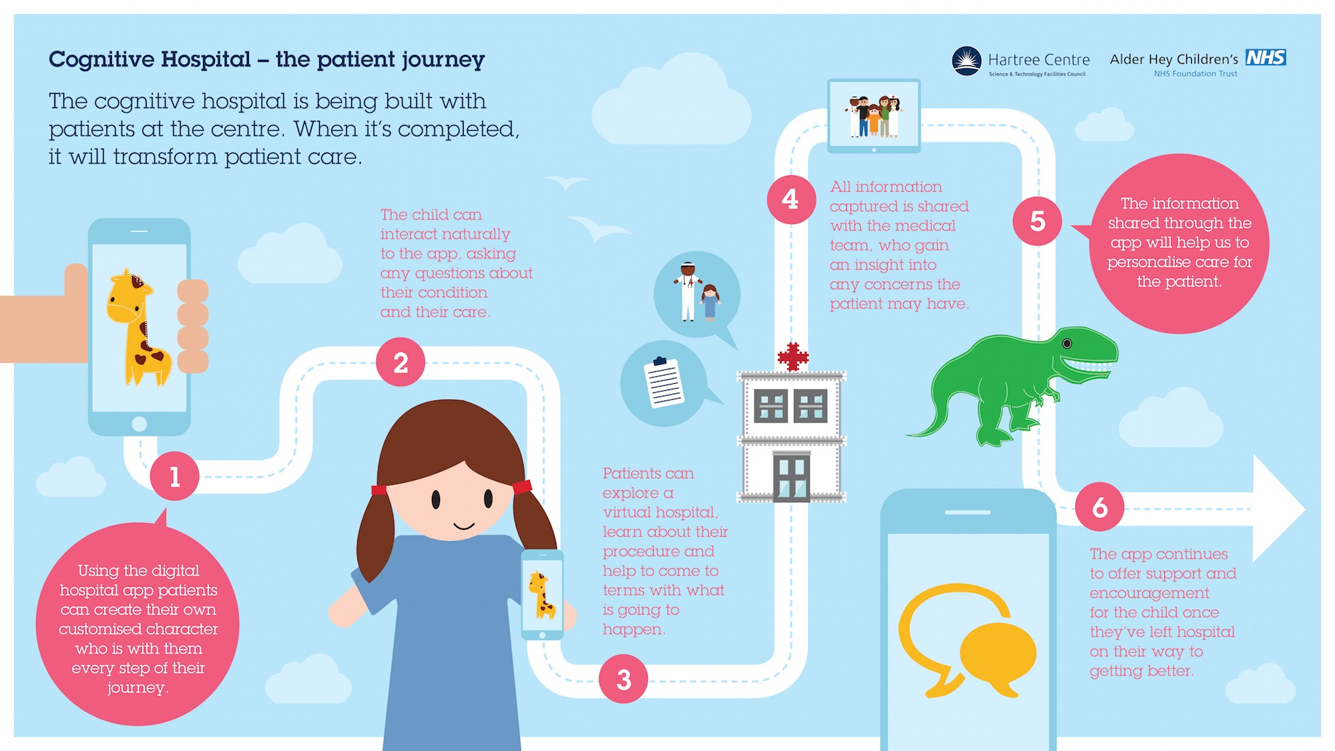Alder Hey Children's Hospital Infographic NHS Content marketing design strategy